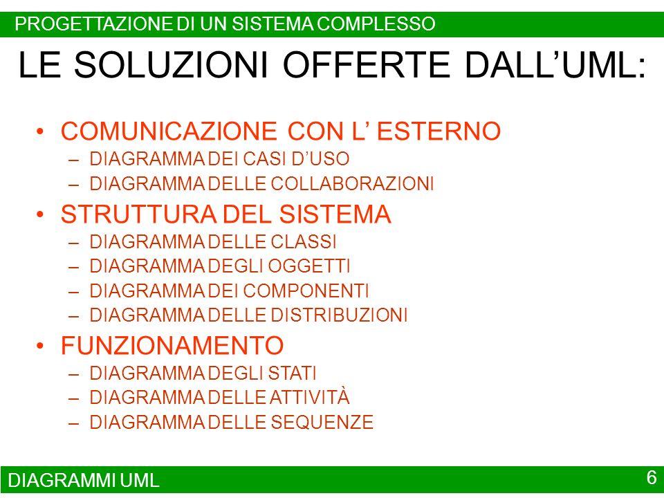 DIAGRAMMI UML 6 LE SOLUZIONI OFFERTE DALLUML: COMUNICAZIONE CON L ESTERNO –DIAGRAMMA DEI CASI DUSO –DIAGRAMMA DELLE COLLABORAZIONI STRUTTURA DEL SISTE