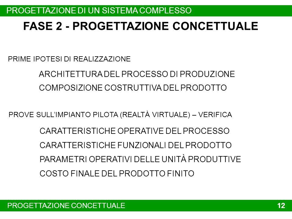 PROBLEMI EMERGENTIPROGETTAZIONE CONCETTUALE 12 FASE 2 - PROGETTAZIONE CONCETTUALE ARCHITETTURA DEL PROCESSO DI PRODUZIONE COMPOSIZIONE COSTRUTTIVA DEL