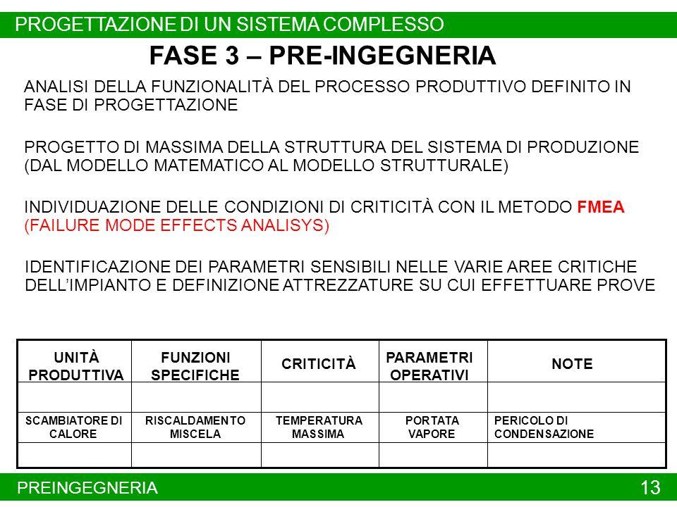 PREINGEGNERIA 13 FASE 3 – PRE-INGEGNERIA PROGETTO DI MASSIMA DELLA STRUTTURA DEL SISTEMA DI PRODUZIONE (DAL MODELLO MATEMATICO AL MODELLO STRUTTURALE)