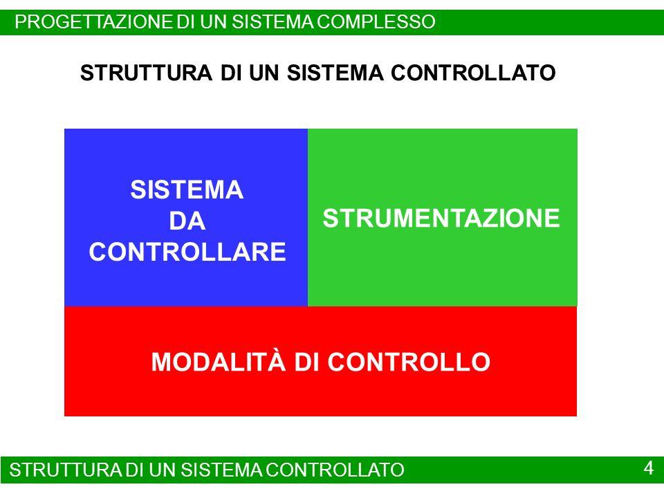 SISTEMA DA CONTROLLARE STRUMENTAZIONE MODALITÀ DI CONTROLLO STRUTTURA DI UN SISTEMA CONTROLLATO 4 PROGETTAZIONE DI UN SISTEMA COMPLESSO STRUTTURA DI U