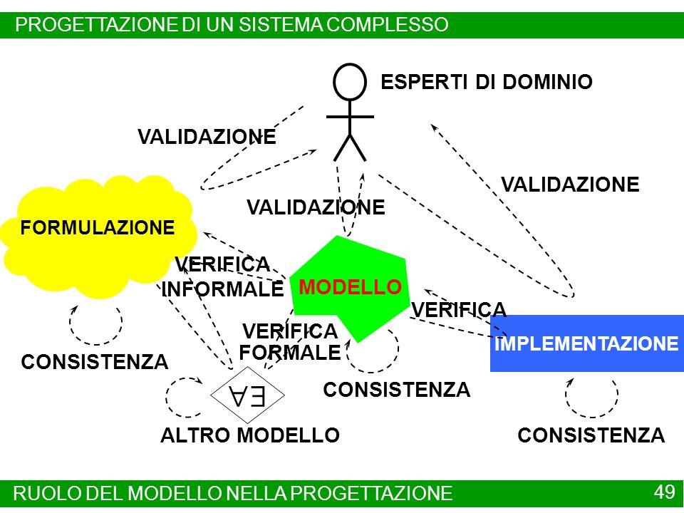 FORMULAZIONE ESPERTI DI DOMINIO CONSISTENZA MODELLO CONSISTENZA IMPLEMENTAZIONE VALIDAZIONE VERIFICA CONSISTENZA ALTRO MODELLO VERIFICA INFORMALE VERI