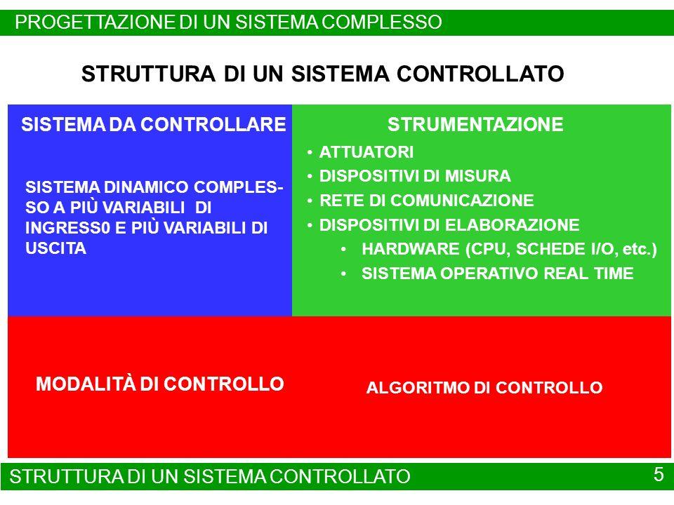 SISTEMA DA CONTROLLARESTRUMENTAZIONE MODALITÀ DI CONTROLLO STRUTTURA DI UN SISTEMA CONTROLLATO SISTEMA DINAMICO COMPLES- SO A PIÙ VARIABILI DI INGRESS