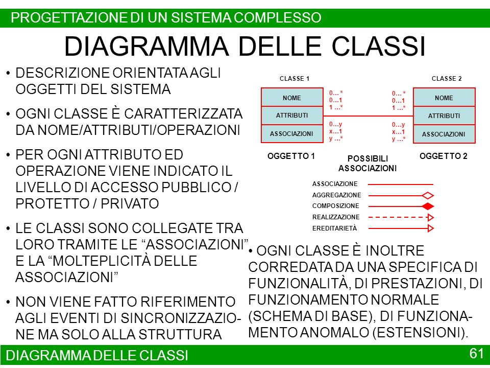 DIAGRAMMA DELLE CLASSI 61 DIAGRAMMA DELLE CLASSI DESCRIZIONE ORIENTATA AGLI OGGETTI DEL SISTEMA OGNI CLASSE È CARATTERIZZATA DA NOME/ATTRIBUTI/OPERAZI
