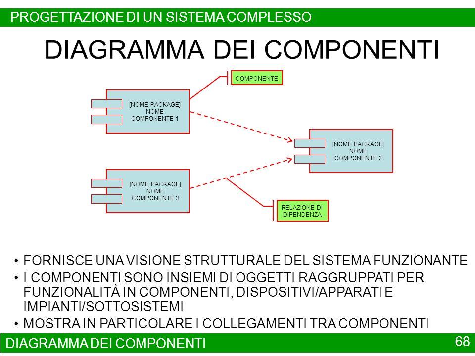 DIAGRAMMA DEI COMPONENTI 68 DIAGRAMMA DEI COMPONENTI FORNISCE UNA VISIONE STRUTTURALE DEL SISTEMA FUNZIONANTE I COMPONENTI SONO INSIEMI DI OGGETTI RAG