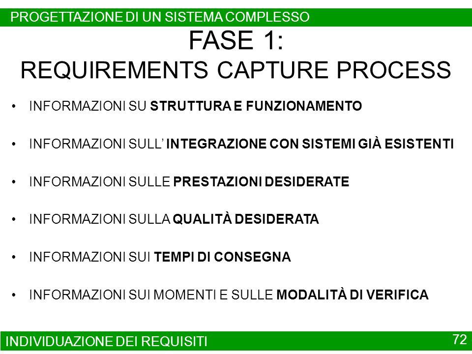 INDIVIDUAZIONE DEI REQUISITI 72 FASE 1: REQUIREMENTS CAPTURE PROCESS INFORMAZIONI SU STRUTTURA E FUNZIONAMENTO INFORMAZIONI SULL INTEGRAZIONE CON SIST
