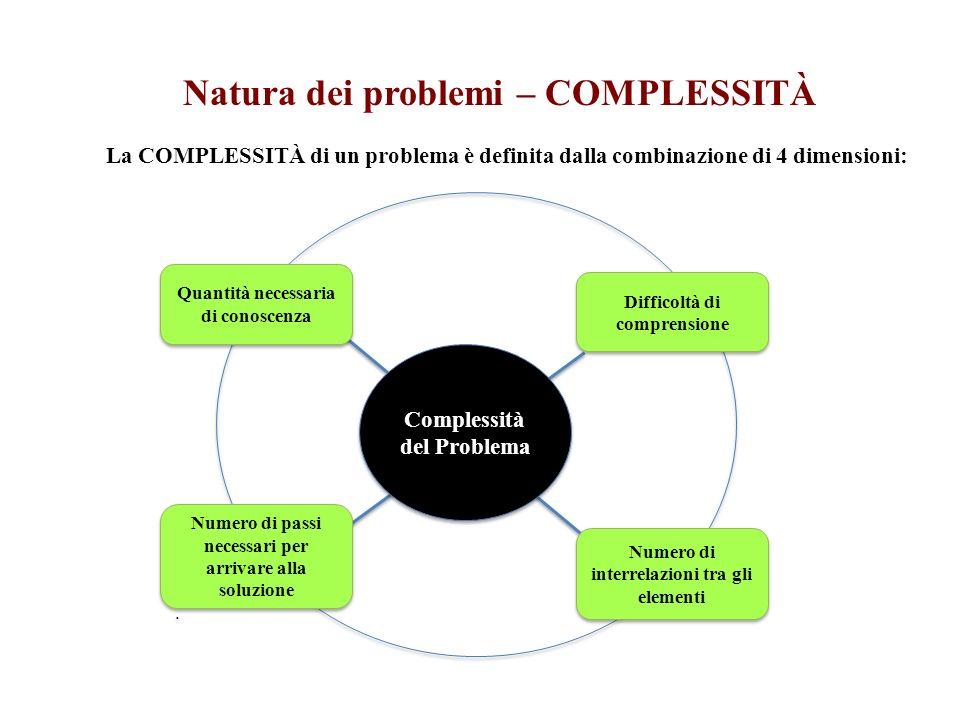 Complessità del Problema Natura dei problemi – COMPLESSITÀ Quantità necessaria di conoscenza Difficoltà di comprensione Numero di passi necessari per arrivare alla soluzione.