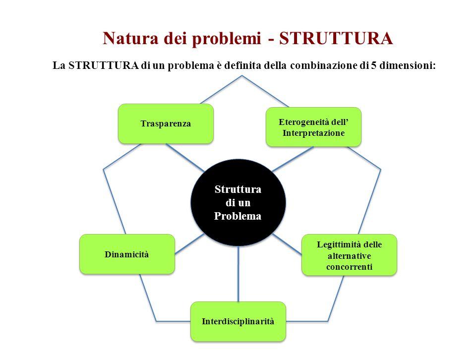 Struttura di un Problema Struttura di un Problema Natura dei problemi - STRUTTURA Trasparenza Eterogeneità dell Interpretazione Dinamicità Interdisciplinarità La STRUTTURA di un problema è definita della combinazione di 5 dimensioni: Legittimità delle alternative concorrenti