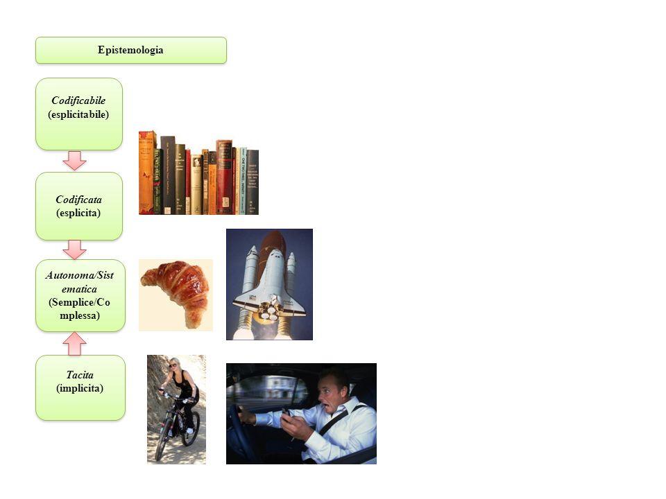 Epistemologia Tacita (implicita) Tacita (implicita) Codificabile (esplicitabile) Codificabile (esplicitabile) Codificata (esplicita) Codificata (esplicita) Autonoma/Sist ematica (Semplice/Co mplessa) Autonoma/Sist ematica (Semplice/Co mplessa)