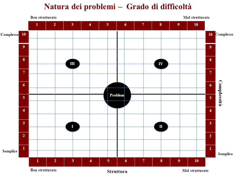 Natura dei problemi – Grado di difficoltà Simple Complesso Problem Ben strutturato Mal strutturato 12345678910 9 8 7 6 5 4 3 2 1 9 8 7 6 5 4 3 2 1 Simple 12345678910 Semplice Complessità Struttura Semplice Complesso Mal strutturato Ben strutturato I I II III IV