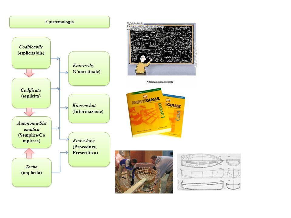 Epistemologia Tacita (implicita) Tacita (implicita) Know-why (Concettuale) Know-why (Concettuale) Codificabile (esplicitabile) Codificabile (esplicitabile) Know-what (Informazione) Know-what (Informazione) Codificata (esplicita) Codificata (esplicita) Autonoma/Sist ematica (Semplice/Co mplessa) Autonoma/Sist ematica (Semplice/Co mplessa) Know-how (Procedure, Prescrittiva) Know-how (Procedure, Prescrittiva)