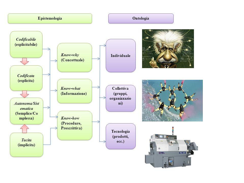 Epistemologia Tacita (implicita) Tacita (implicita) Know-why (Concettuale) Know-why (Concettuale) Codificabile (esplicitabile) Codificabile (esplicitabile) Know-what (Informazione) Know-what (Informazione) Codificata (esplicita) Codificata (esplicita) Autonoma/Sist ematica (Semplice/Co mplessa) Autonoma/Sist ematica (Semplice/Co mplessa) Know-how (Procedure, Prescrittiva) Know-how (Procedure, Prescrittiva) Ontologia Individuale Collettiva (gruppi, organizzazio ni) Collettiva (gruppi, organizzazio ni) Tecnologia (prodotti, ecc.) Tecnologia (prodotti, ecc.)
