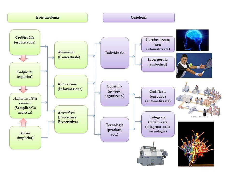 Epistemologia Tacita (implicita) Tacita (implicita) Know-why (Concettuale) Know-why (Concettuale) Codificabile (esplicitabile) Codificabile (esplicitabile) Know-what (Informazione) Know-what (Informazione) Codificata (esplicita) Codificata (esplicita) Autonoma/Sist ematica (Semplice/Co mplessa) Autonoma/Sist ematica (Semplice/Co mplessa) Know-how (Procedure, Prescrittiva) Know-how (Procedure, Prescrittiva) Ontologia Individuale Collettiva (gruppi, organizzaz.) Collettiva (gruppi, organizzaz.) Tecnologia (prodotti, ecc.) Tecnologia (prodotti, ecc.) Cerebralizzata (non- automatizzata) Cerebralizzata (non- automatizzata) Incorporata (embodied) Incorporata (embodied) Codificata (encoded) (automatizzata) Codificata (encoded) (automatizzata) Integrata (inculturata (integrata nella tecnologia) Integrata (inculturata (integrata nella tecnologia)