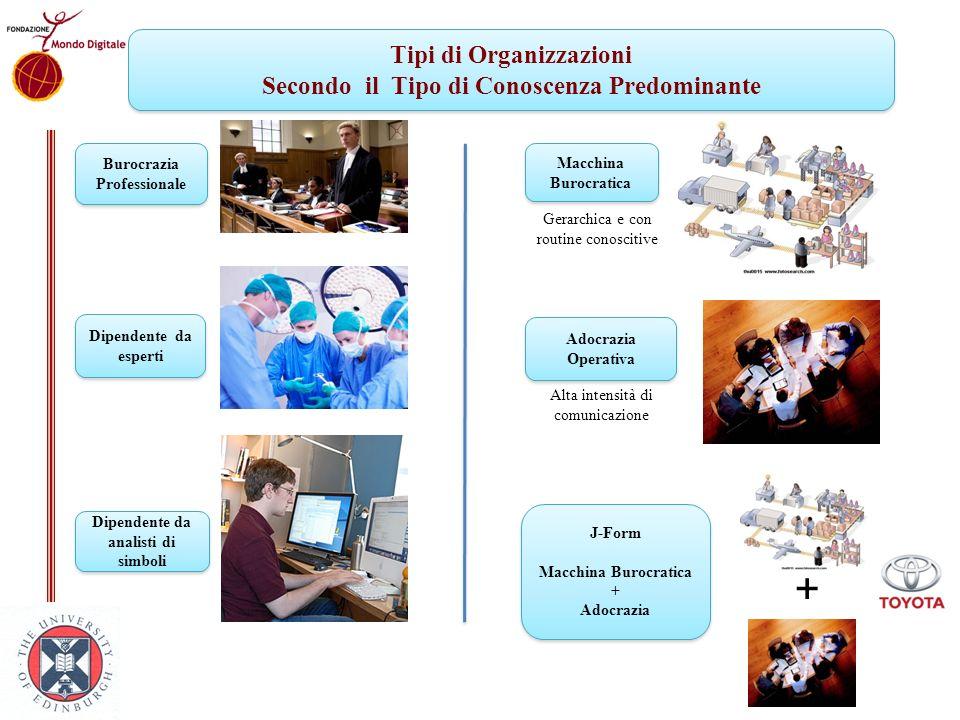Tipi di Organizzazioni Secondo il Tipo di Conoscenza Predominante Tipi di Organizzazioni Secondo il Tipo di Conoscenza Predominante Burocrazia Profess