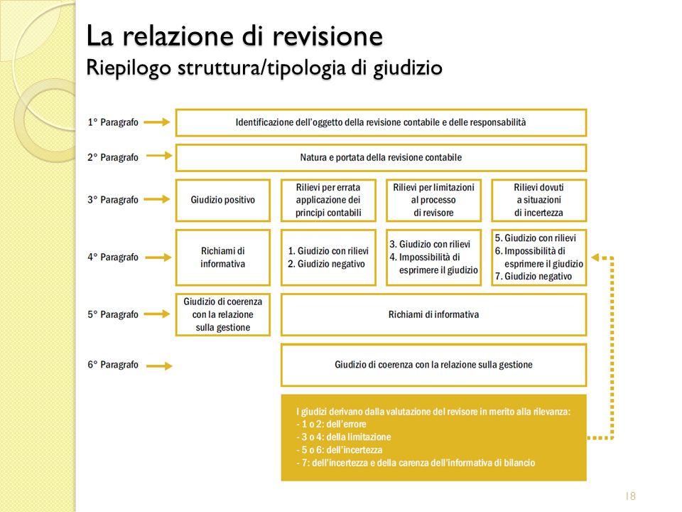 18 La relazione di revisione Riepilogo struttura/tipologia di giudizio