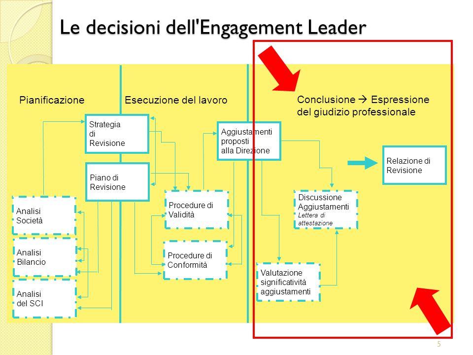 5 Aggiustamenti proposti alla Direzione Esecuzione del lavoro Pianificazione Relazione di Revisione Valutazione significatività aggiustamenti Procedur