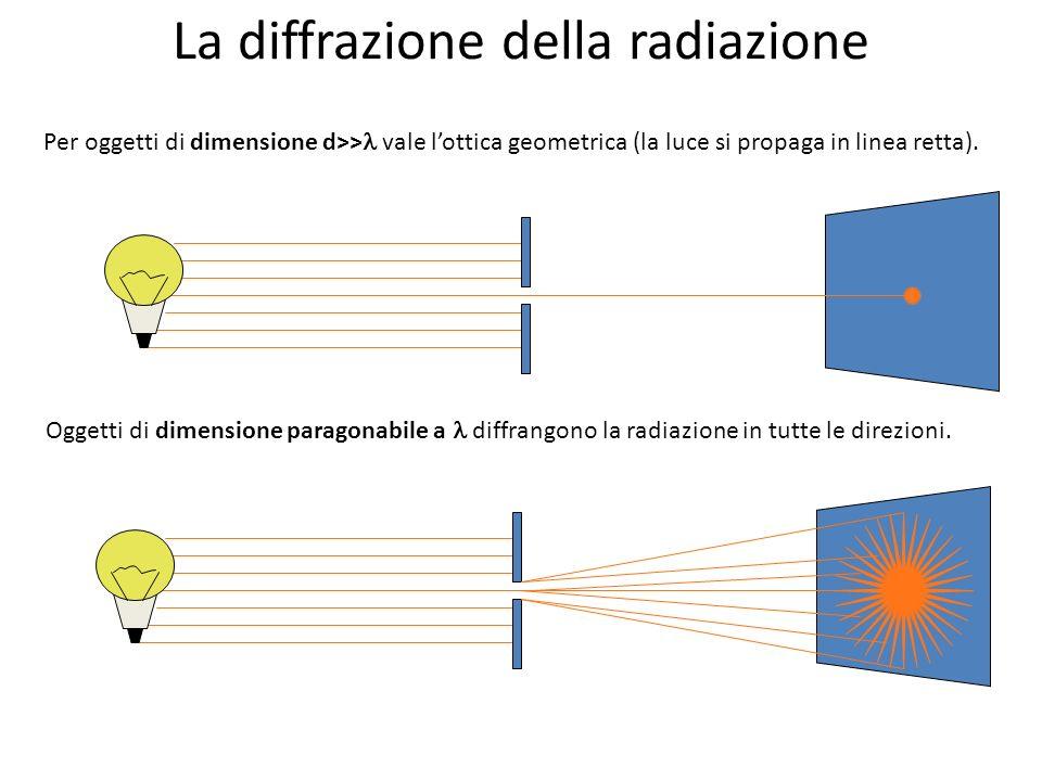 La diffrazione della radiazione Per oggetti di dimensione d>> vale lottica geometrica (la luce si propaga in linea retta). Oggetti di dimensione parag