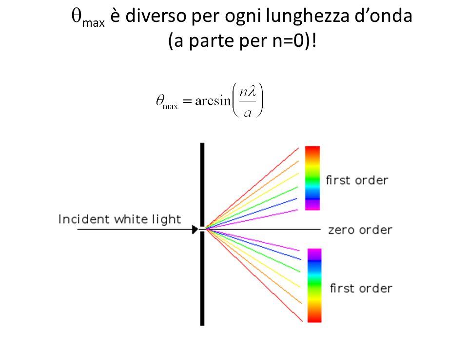 max è diverso per ogni lunghezza donda (a parte per n=0)!
