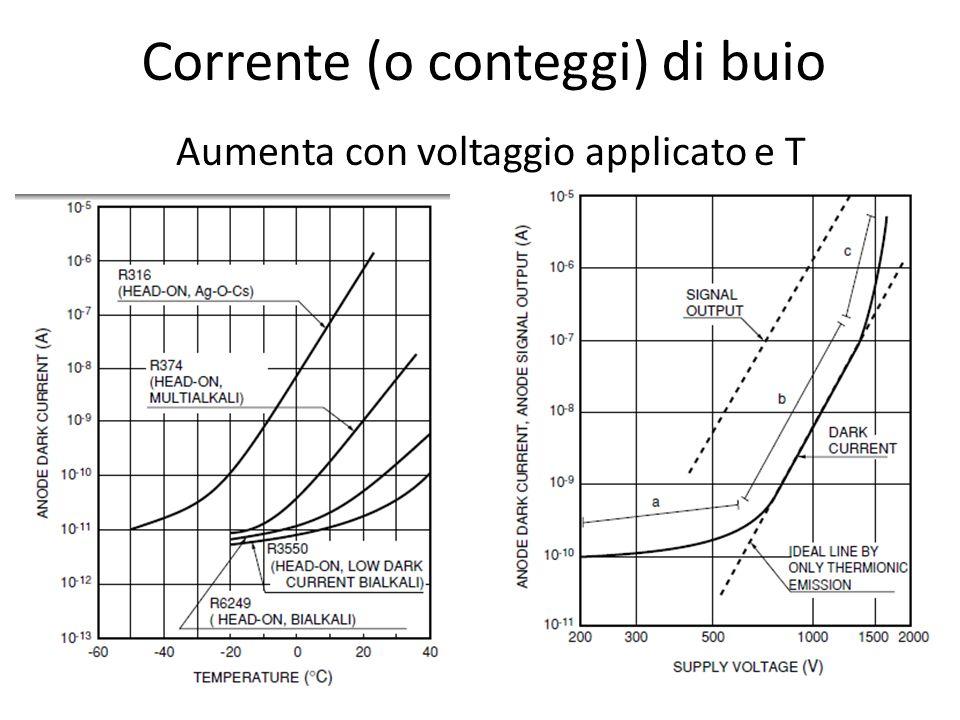 Corrente (o conteggi) di buio Aumenta con voltaggio applicato e T