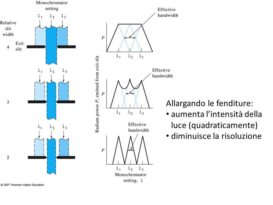Allargando le fenditure: aumenta lintensità della luce (quadraticamente) diminuisce la risoluzione