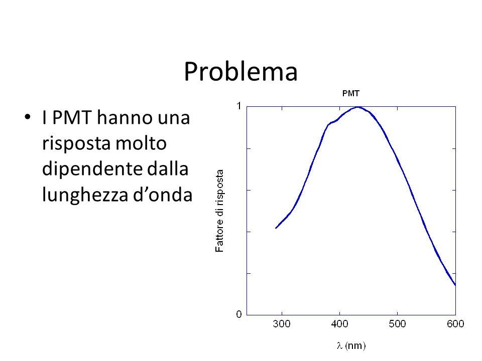 Problema I PMT hanno una risposta molto dipendente dalla lunghezza donda