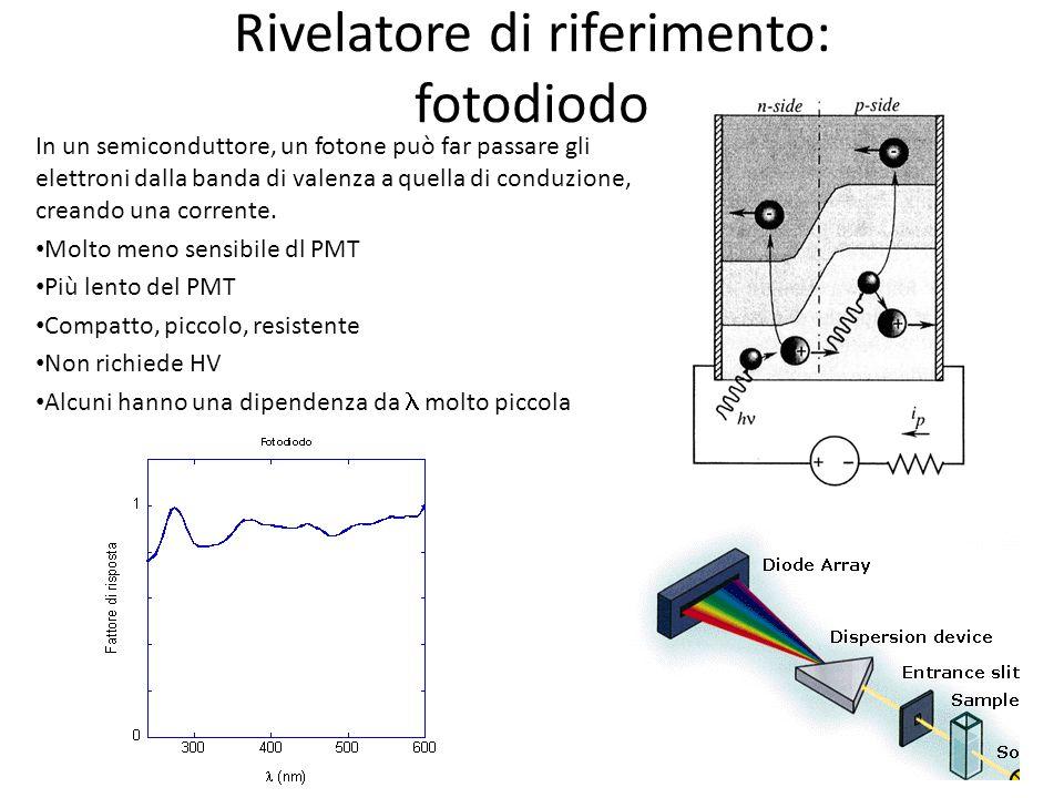 Rivelatore di riferimento: fotodiodo In un semiconduttore, un fotone può far passare gli elettroni dalla banda di valenza a quella di conduzione, crea