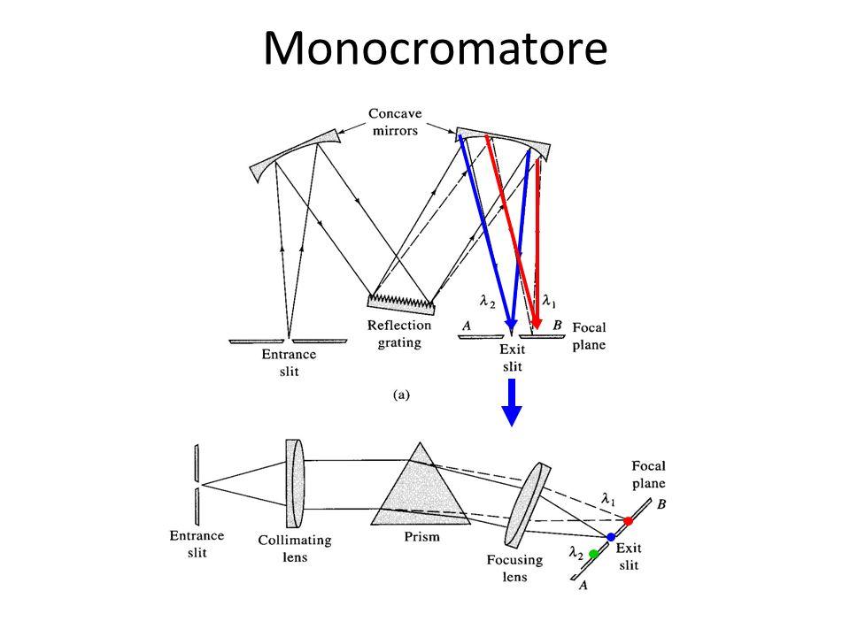 Onde monocromatiche Unonda elettromagnetica è costituita da un campo elettrico e magnetico oscillanti nel tempo e nello spazio.