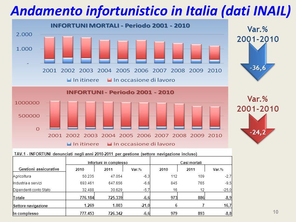 10 TAV.1 - INFORTUNI denunciati negli anni 2010-2011 per gestione (settore navigazione incluso) Gestioni assicurative Infortuni in complessoCasi morta