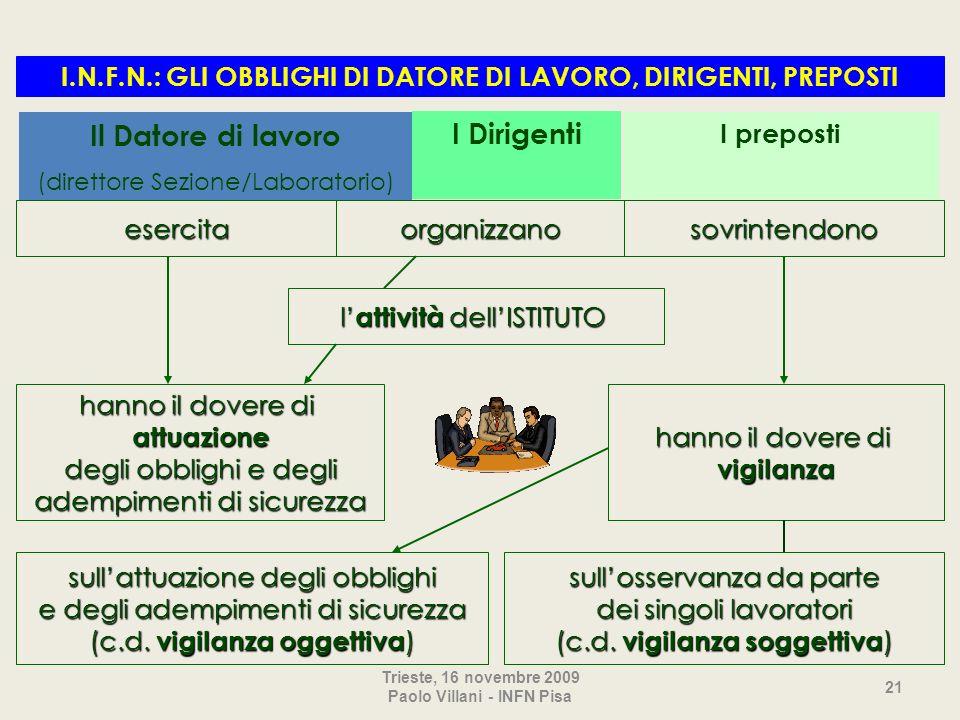 Trieste, 16 novembre 2009 Paolo Villani - INFN Pisa 21 l attività dellISTITUTO hanno il dovere di attuazione degli obblighi e degli adempimenti di sic