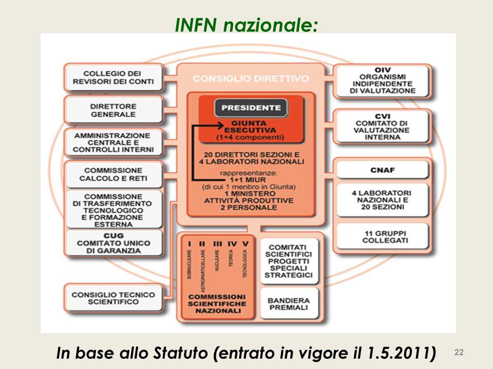 INFN nazionale: In base allo Statuto (entrato in vigore il 1.5.2011) 22