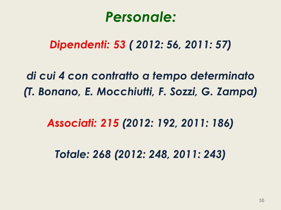 Personale: Dipendenti: 53 ( 2012: 56, 2011: 57) di cui 4 con contratto a tempo determinato (T. Bonano, E. Mocchiutti, F. Sozzi, G. Zampa) Associati: 2