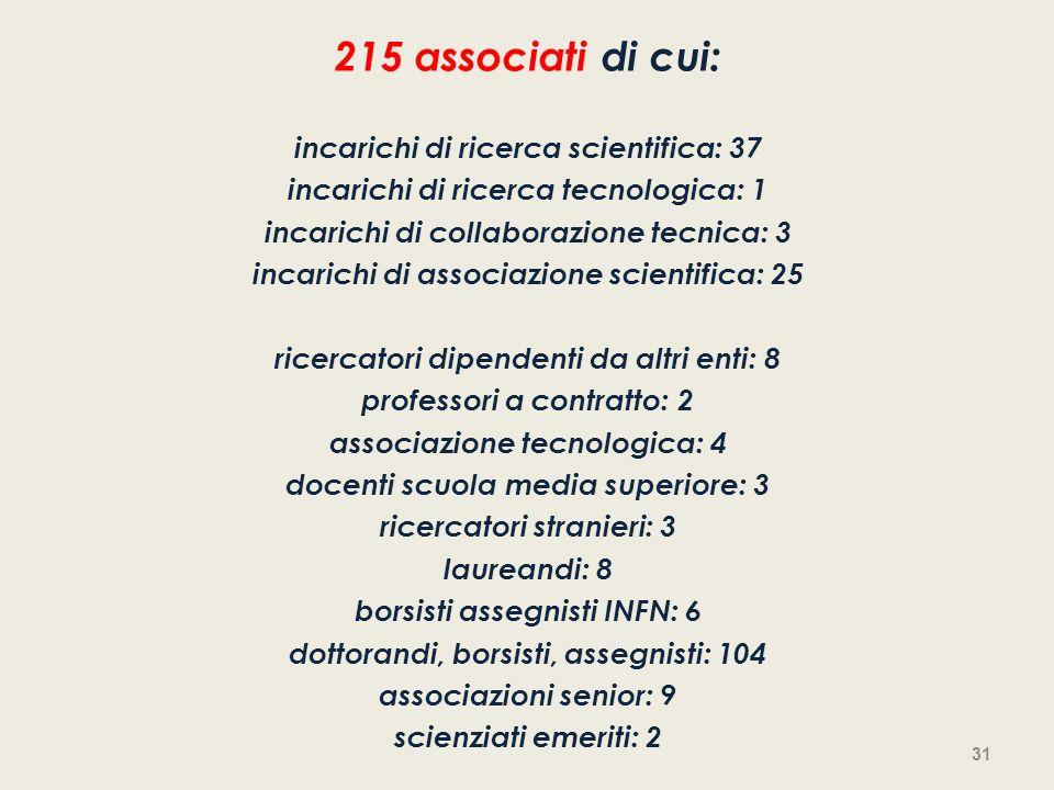 215 associati di cui: incarichi di ricerca scientifica: 37 incarichi di ricerca tecnologica: 1 incarichi di collaborazione tecnica: 3 incarichi di ass