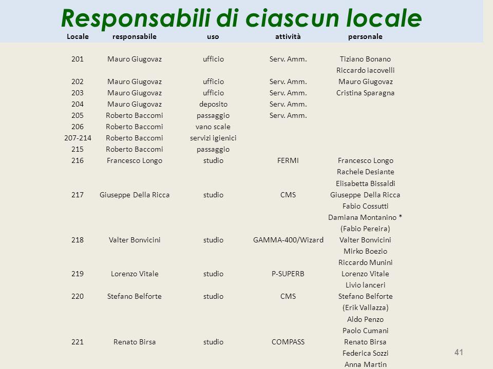 41 Responsabili di ciascun locale Localeresponsabileusoattivitàpersonale 201Mauro GiugovazufficioServ. Amm.Tiziano Bonano Riccardo iacovelli 202Mauro