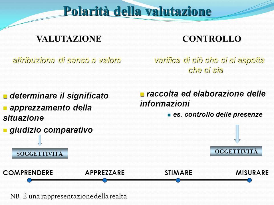 VALUTAZIONE CONTROLLO attribuzione di senso e valore attribuzione di senso e valore determinare il significato apprezzamento della situazione giudizio