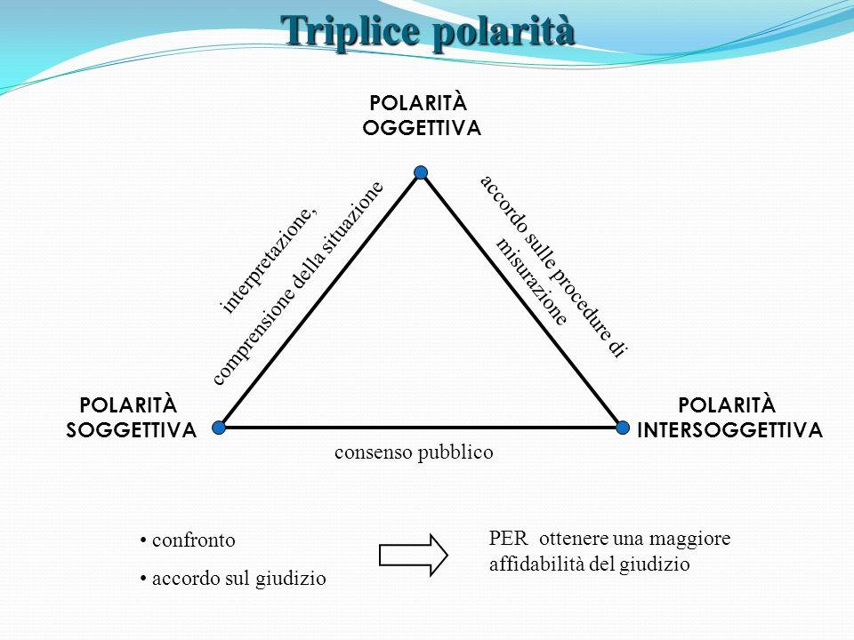 POLARITÀ OGGETTIVA POLARITÀ SOGGETTIVA POLARITÀ INTERSOGGETTIVA consenso pubblico interpretazione, comprensione della situazione accordo sulle procedu