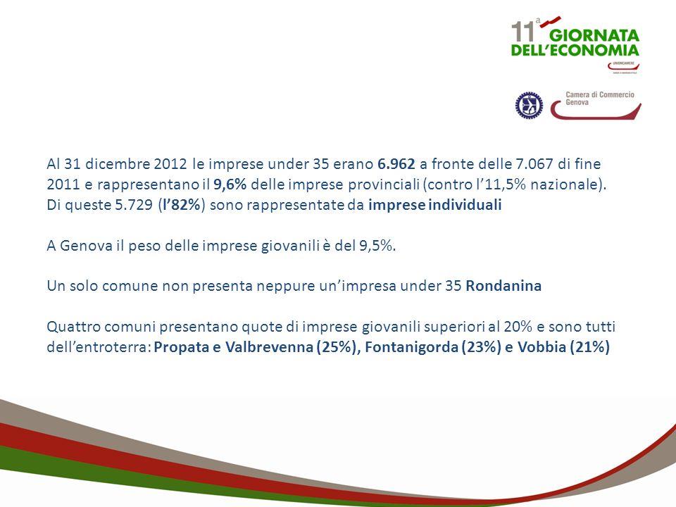 Al 31 dicembre 2012 le imprese under 35 erano 6.962 a fronte delle 7.067 di fine 2011 e rappresentano il 9,6% delle imprese provinciali (contro l11,5% nazionale).