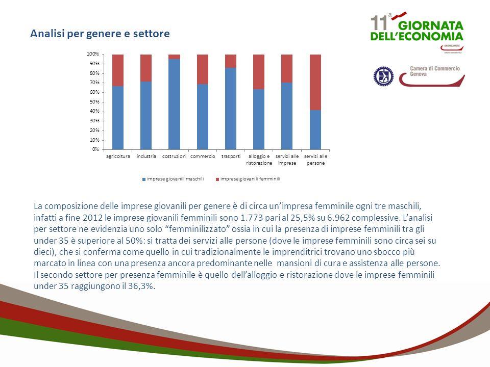 Analisi per genere e settore La composizione delle imprese giovanili per genere è di circa unimpresa femminile ogni tre maschili, infatti a fine 2012 le imprese giovanili femminili sono 1.773 pari al 25,5% su 6.962 complessive.
