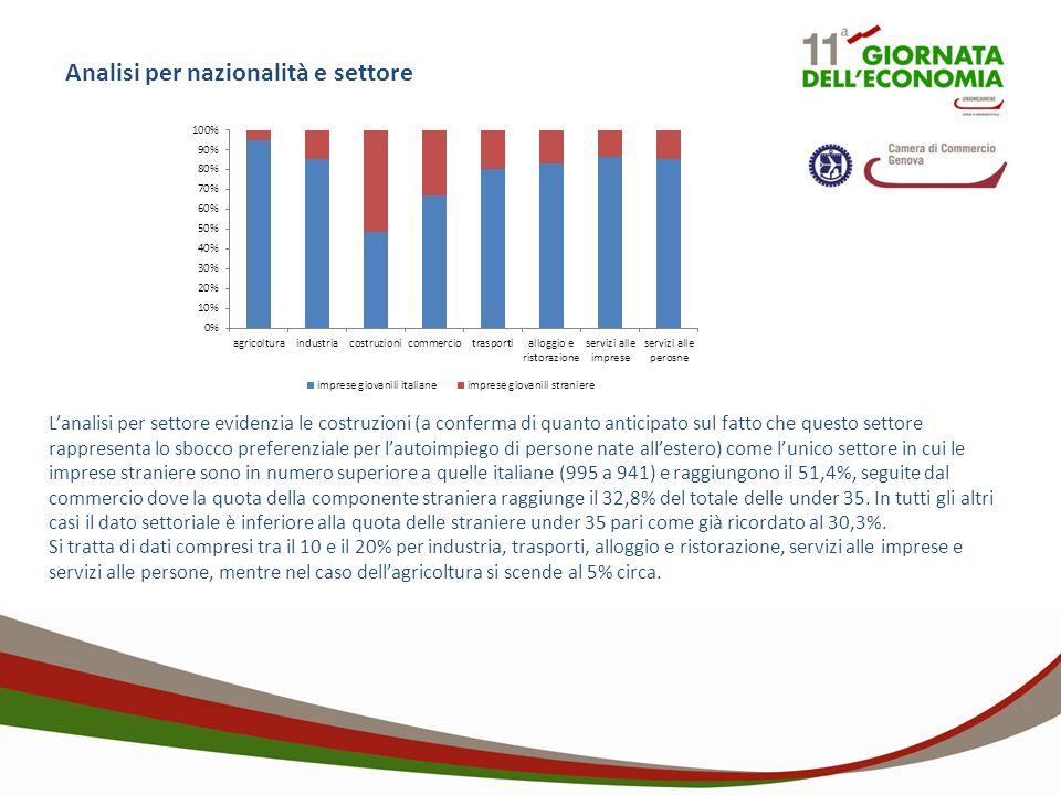 Analisi per nazionalità e settore Lanalisi per settore evidenzia le costruzioni (a conferma di quanto anticipato sul fatto che questo settore rappresenta lo sbocco preferenziale per lautoimpiego di persone nate allestero) come lunico settore in cui le imprese straniere sono in numero superiore a quelle italiane (995 a 941) e raggiungono il 51,4%, seguite dal commercio dove la quota della componente straniera raggiunge il 32,8% del totale delle under 35.