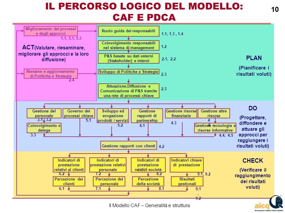 Lautovalutazione delle scuole secondo il modello CAF 10 Il Modello CAF – Generalità e struttura 10 IL PERCORSO LOGICO DEL MODELLO: CAF E PDCA PLAN (Pianificare i risultati voluti) DO (Progettare, diffondere e attuare gli approcci per raggiungere i risultati voluti) CHECK (Verificare il raggiungimento dei risultati voluti) Riesame e aggiornamento di Politiche e Strategie Miglioramento dei processi e degli approcci 1.1, 5.1, 5.3 2.4 Sviluppo di Politiche e Strategie Attuazione,Diffusione e Comunicazione di P&S tramite una rete di processi chiave P&S basate su dati esterni (Stakeholder) e interni Coinvolgimento responsabili nel sistema di management Ruolo guida dei responsabili 2.1, 2.2 1.2 1.1, 1.3, 1.4 2.3 3.1, 3.2 Gestione rapporti con clienti Gestione risorse finanziarie Gestione del personale Sviluppo ed erogazione prodotti / servizi Gestione altre risorse Gestione rapporti di partnership Gestione tecnologia e risorse informative Coinvolgimento e delega 4.3 4.4, 4.5 4.1 5.2 4.6 4.2 3.3 Governo dei processi chiave 5.1 Percezione del personale Percezione dei clienti Indicatori di prestazione relativi ai clienti Indicatori di prestazione relativi personale Indicatori chiave di prestazione 9.1, 9.2 7.1 6.2 6.1 7.2 9.1, 9.2 Percezione della società Indicatori di prestazione relativi società 8.1 8.2 Risultati gestionali ACT (Valutare, riesaminare, migliorare gli approcci e la loro diffusione)