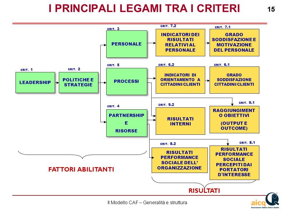 Lautovalutazione delle scuole secondo il modello CAF 15 Il Modello CAF – Generalità e struttura 15 RISULTATI INTERNI I PRINCIPALI LEGAMI TRA I CRITERI CRIT.