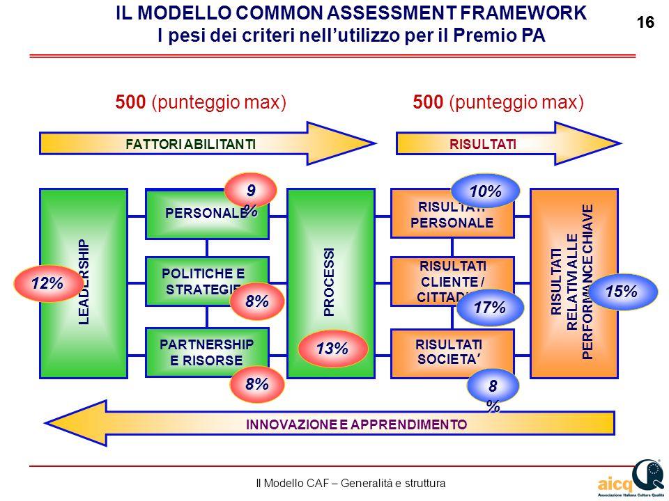 Lautovalutazione delle scuole secondo il modello CAF 16 Il Modello CAF – Generalità e struttura 16 LEADERSHIPPROCESSI RISULTATI RELATIVI ALLE PERFORMANCE CHIAVE FATTORI ABILITANTIRISULTATI INNOVAZIONE E APPRENDIMENTO GESTIONE DEL PERSONALE RISULTATI CLIENTE / CITTADINO POLITICHE E STRATEGIE PERSONALE PARTNERSHIP E RISORSE RISULTATI PERSONALE RISULTATI SOCIETA 17% 10% 8%8%8%8% 15% 13% 9%9%9%9% 8% 8% 12% 500 (punteggio max) IL MODELLO COMMON ASSESSMENT FRAMEWORK I pesi dei criteri nellutilizzo per il Premio PA 500 (punteggio max)