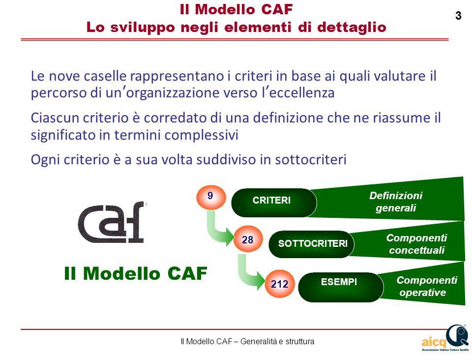 Lautovalutazione delle scuole secondo il modello CAF 3 Il Modello CAF – Generalità e struttura 3 CRITERI SOTTOCRITERI ESEMPI Componenti concettuali Componenti operative 9 212 28 Il Modello CAF Definizioni generali Il Modello CAF Lo sviluppo negli elementi di dettaglio Le nove caselle rappresentano i criteri in base ai quali valutare il percorso di unorganizzazione verso leccellenza Ciascun criterio è corredato di una definizione che ne riassume il significato in termini complessivi Ogni criterio è a sua volta suddiviso in sottocriteri