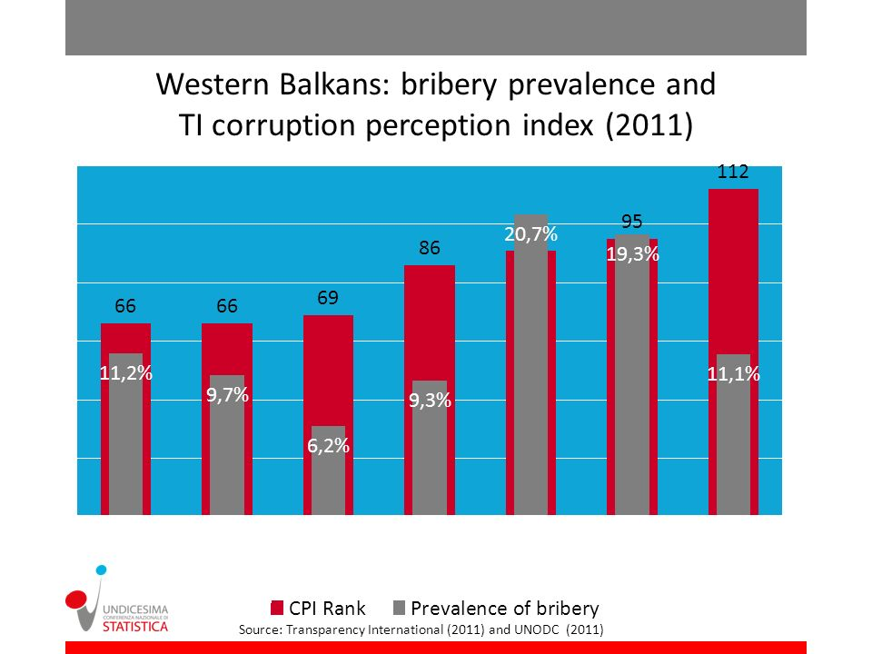 Western Balkans: % distribution of bribe-paying businesses and population by type of official (2010-2012) Source: UNODC (2011 and forthcoming)