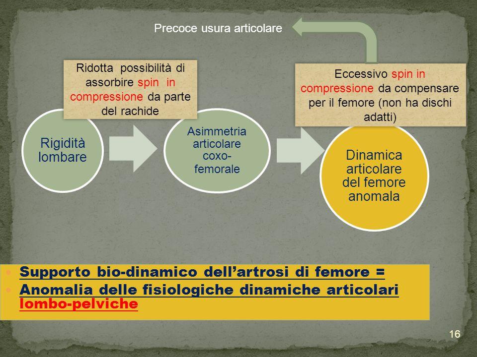 16 Supporto bio-dinamico dellartrosi di femore = Anomalia delle fisiologiche dinamiche articolari lombo-pelviche Rigidità lombare Asimmetria articolar