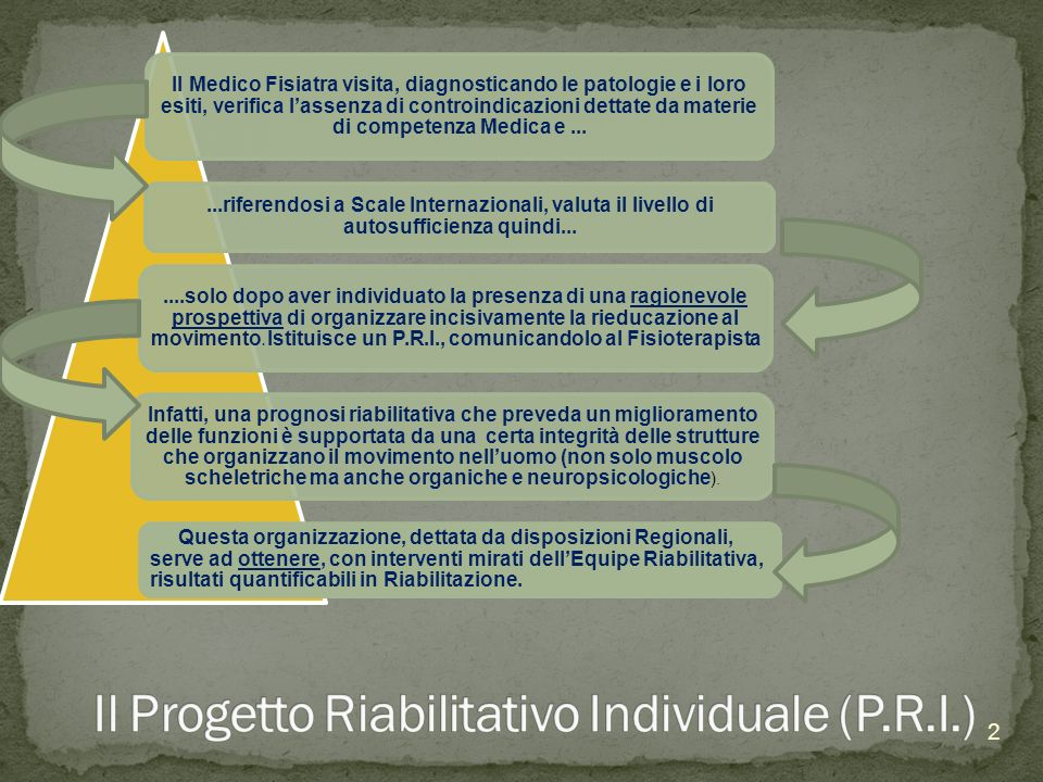 Ideato in base agli obbiettivi concordati col Fisiatra responsabile, il Progetto Riabilitativo Individuale viene intrapreso anche dallEquipe Riabilitativa, nella quale il Fisioterapista si occupa della Rieducazione Funzionale.