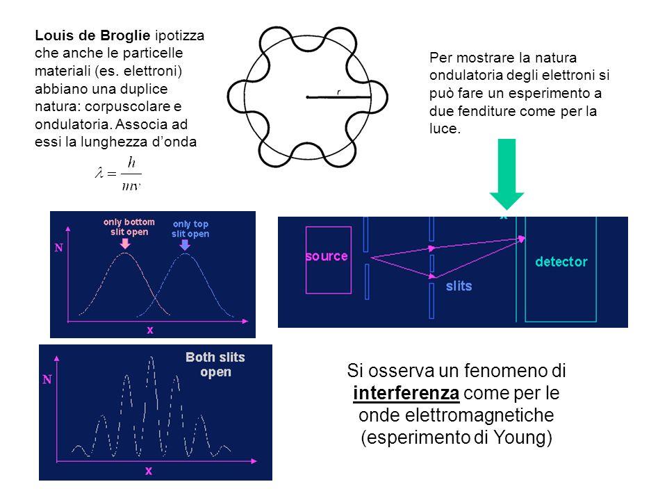 La Meccanica Quantistica Per spiegare lo spettro di corpo nero, latomo di idrogeno e leffetto fotoelettrico è stato necessario introdurre ipotesi che