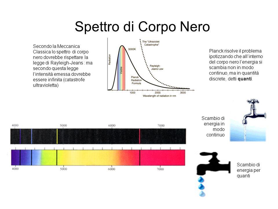 Strumenti : la Meccanica Quantistica Crisi della Meccanica Classica Max Planck (1858-1947) Spettro di Corpo Nero Effetto Fotoelettrico Albert Einstein