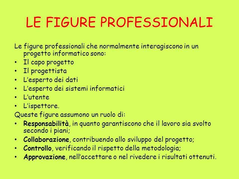 LE FIGURE PROFESSIONALI Le figure professionali che normalmente interagiscono in un progetto informatico sono: Il capo progetto Il progettista Lespert