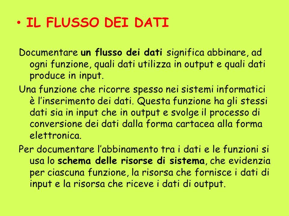 IL FLUSSO DEI DATI Documentare un flusso dei dati significa abbinare, ad ogni funzione, quali dati utilizza in output e quali dati produce in input. U