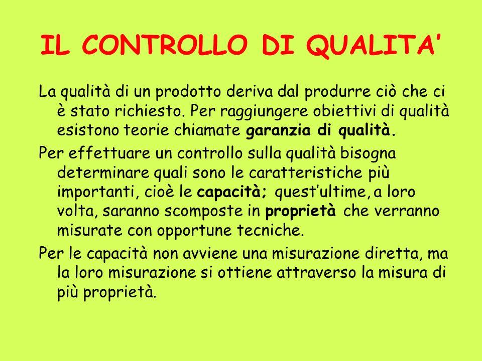 IL CONTROLLO DI QUALITA La qualità di un prodotto deriva dal produrre ciò che ci è stato richiesto. Per raggiungere obiettivi di qualità esistono teor