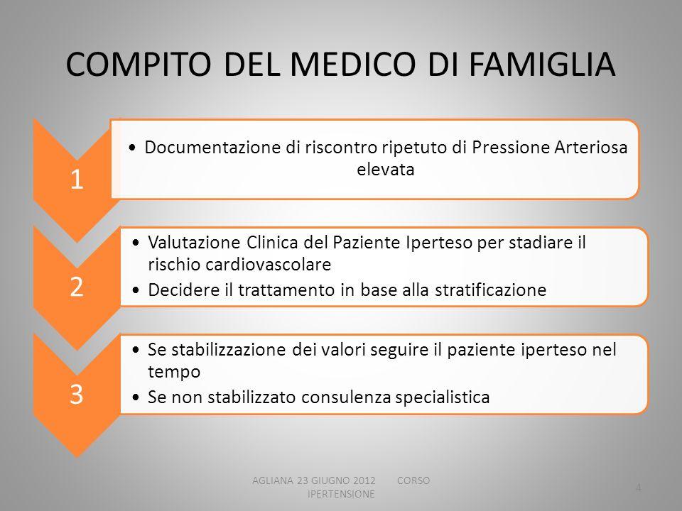 COMPITO DEL MEDICO DI FAMIGLIA 1 Documentazione di riscontro ripetuto di Pressione Arteriosa elevata 2 Valutazione Clinica del Paziente Iperteso per s